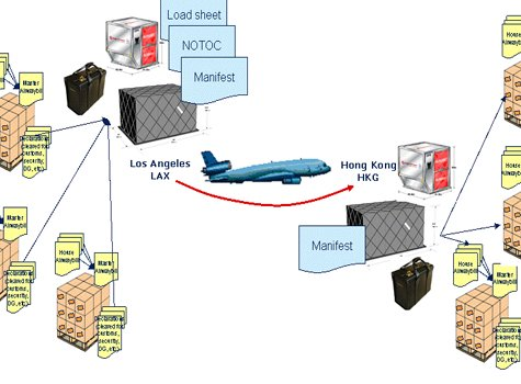 Pakistan Cargo Services Blog | Cargo News | Page 6